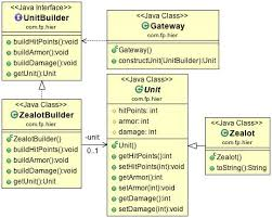 pattern design java java design pattern builder