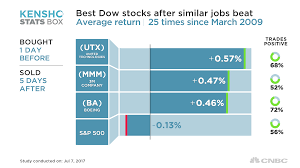 quote utx these stocks are the ones to own after blowout jobs report