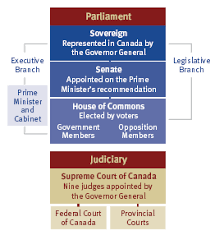 What Role Does The Cabinet Play In Government Discover Canada