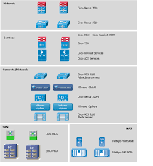 cisco virtual multi tenant data center design guide compact pod