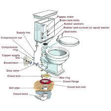 kitchen faucet parts names anatomy of a kitchen sink shower parts names delta shower valve