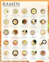 cuisine autour du monde this graphic shows you the many ways to ramen https