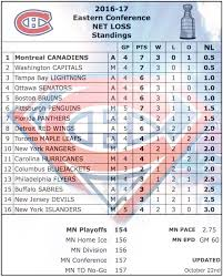 Nhl Standings 2016 2017 Habs Magic Number General Habs Archives Canadiens De