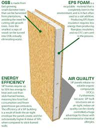 Decorative Insulation Panels For Walls Best 25 Insulated Panels Ideas On Pinterest Building Insulation
