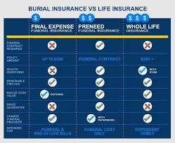 funeral cost funeral insurance burialinsurance org