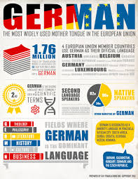 german language facts and statistics world language guide