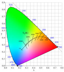 color temperature wikipedia
