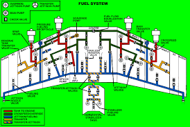 boeing 747 fuel system diagram