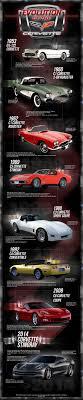 corvette stingray evolution chevrolet corvette infográfico com a evolução evolution eugene
