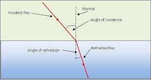 what is a ray of light when a ray of light falls on a glass slab what is the angle of