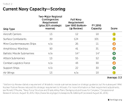 Two And A Half Men Floor Plan U S Navy 2017 Index Of U S Military Strength