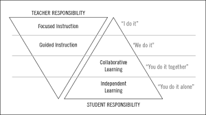learning or not learning in