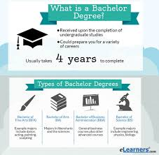bachelors degree programs elearners