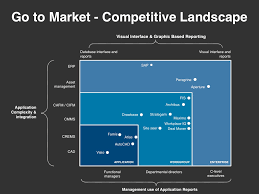 go to market strategy planning template download at four quadrant