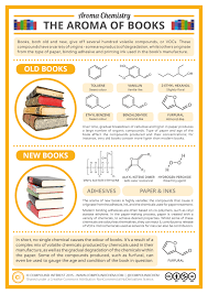 Or Books A New Type Compound Interest What Causes The Smell Of New Books