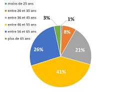 nombre de bureau de tabac en les chiffres clés buralistes fr