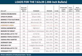 Barnes Reload Data Reloading The 7 62x39 Guns U0026 Ammo