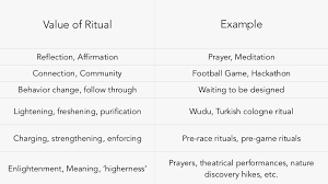 these meaning introducing ritual design meaning purpose and behavior change