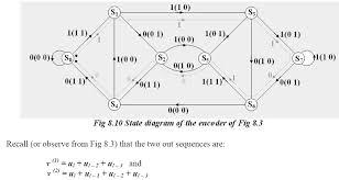 Trellis Encoder State Diagrams