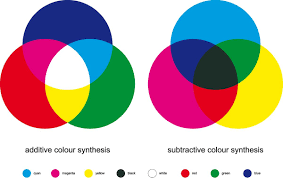 Cmyk Spectrum What Is Cmyk For Print And Packaging Pakfactory Blog