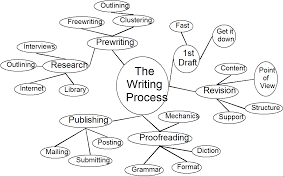 outline samples for an essay 3 prewriting strategies for any writing project cluster