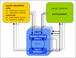 an agent operationalization approach for context specific agent