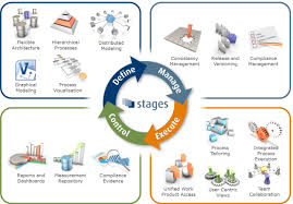 Business Process Reengineering Job Description Business Process Optimization And Re Engineering