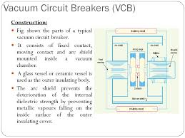 detail discussion on different type of circuit breaker ppt video