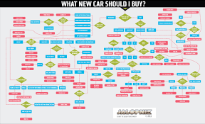 which porsche 911 should i buy this flowchart will tell you exactly which car to buy