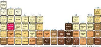 Beer Periodic Table Ultimate Beer Geek Package Brewvana Reservations