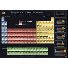 P Table Com Chemistry And Periodic Table Shop