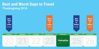 the best times to avoid thanksgiving traffic according to