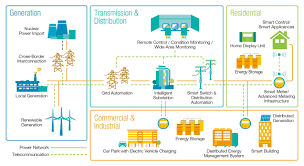 Smarter Technologies by Smart Grid Clp