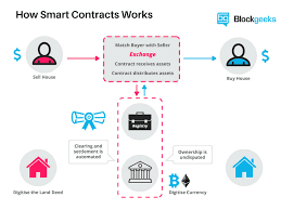 what are smart contracts a beginner u0027s guide to smart contracts