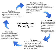 the real estate market cycle s