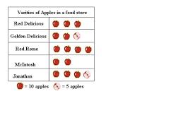 Bar Graph Worksheets 3rd Grade Pictographs And Bar Graphs Math 3rd Grade Elementary Math 3