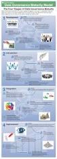 Master Data Management Resume Samples by Data Governance Consultant Resume Contegri Com