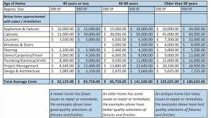 cost estimate template asepag spreadsheet bathroom remodel quote