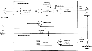 better embedded system sw monitor actuator pair design pattern