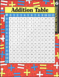 games to memorize multiplication tables addition multiplication tables ready reference chart 002409