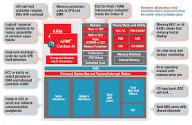 high performance 32 bit arm cortex r based microcontroller