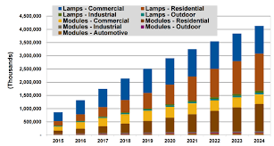led lighting systems sales to total 216 billion from 2015 to 2024
