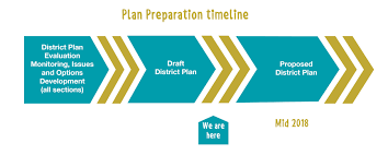 Draft Central Coast Regional Transport Strategy District Plan Review