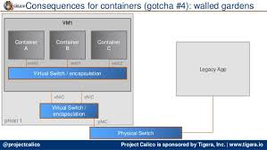 container networking the gotchas mesos london meetup 11 may 2016