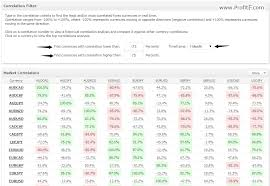 forex pairs correlation table currency correlation explained by profitf
