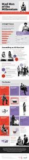 Design Styles 7 Infographic Design Styles You Should Experiment With Right Now