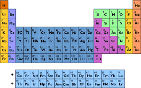 Periodic Table Changes World Service