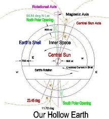 secret earth hollow