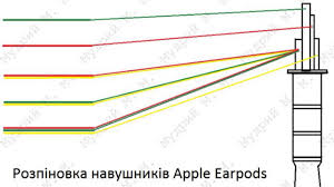 розпіновка apple earpods youtube