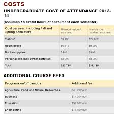 how much is it to go to the zoo lights how much does it cost to go to the university of missouri quora